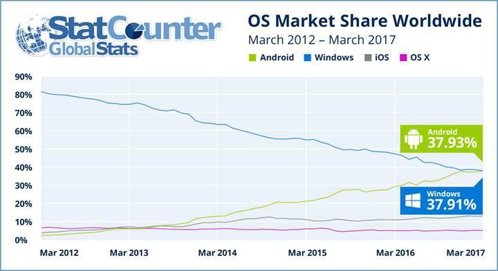 Android'in tarihi başarısı: Windows işletim sistemini geride bıraktı!