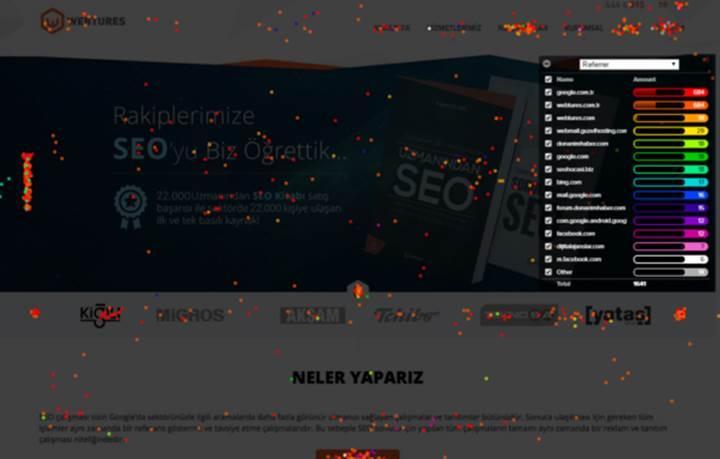 Web Siteleri İçin UX Aracı: Crazyegg