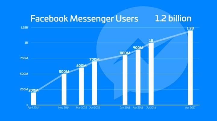 Facebook Messenger 1.2 milyar kullanıcıya ulaştı