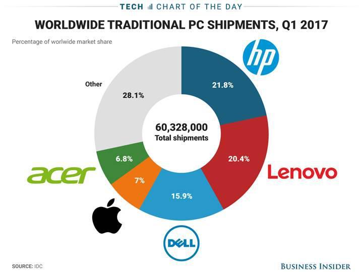 İşte dünyanın en çok bilgisayar satan şirketleri