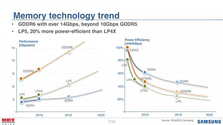 GDDR6 standardı Nvidia Volta mimarisine yetişiyor