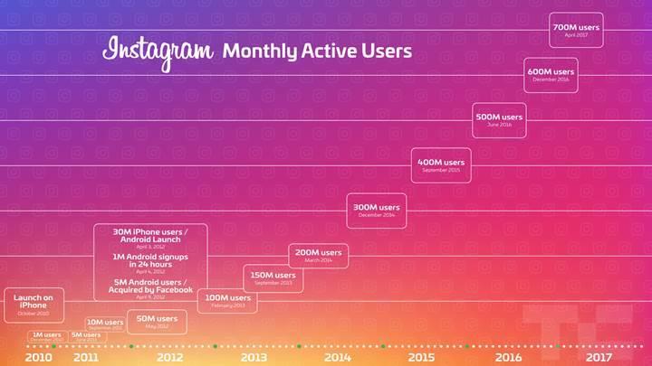 Instagram artık 700 milyon kullanıcıya sahip