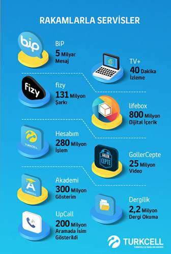 Turkcell'den tüm zamanların rekoru: 4 Milyarın üstünde çeyrek geliri ve dahası