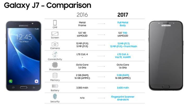 Samsung Galaxy J5 ve J7 (2017) modelleri fiyatlarıyla birlikte sızdı