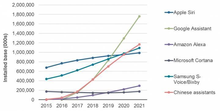 2021'e kadar dijital asistan sayısı dünya nüfusundan fazla olacak
