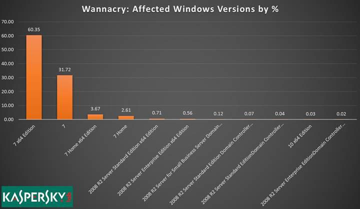 WannaCry'ın geniş kitlelere yayılmasına Windows 7 neden olmuş