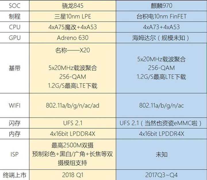 Snapdragon 845 detaylanıyor