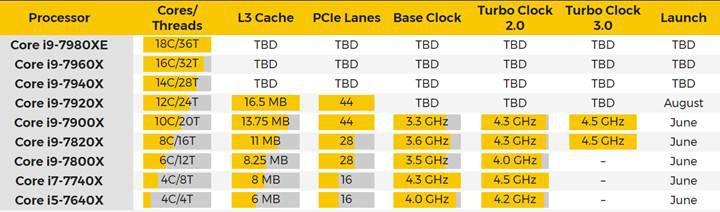 Intel'in şakası yok, 18 çekirdekli Core i9 işlemcilere hazır olun