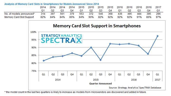 Akıllı telefonlarda hafıza kartı desteği oranı rekor kırdı