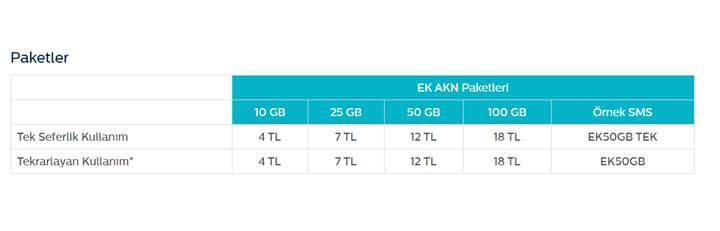 Türk Telekom'dan AKN'ye takılanlara ek kota paketi