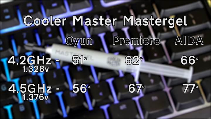 Cooler Master'dan termal macunlar 'En uygun fiyatlısı da en performanslısı da testte'