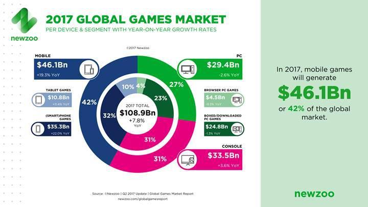2017'de oyun gelirleri %8 artacak: Beklenen gelir 110 milyar dolara dayandı