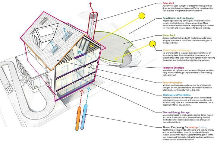 Yeni konsept ile evler harcadığı enerjiden fazlasını üretecek