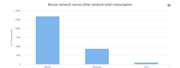 Bitcoin ve Ethereum madencileri pek çok ülkeden fazla enerji tüketiyor