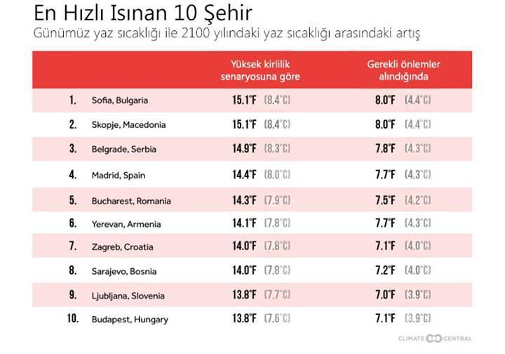 İstanbul, 2100 yılında Kahire sıcaklığına ulaşacak