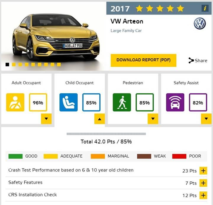 Volkswagen Arteon, Euro NCAP'ten 5 yıldız aldı