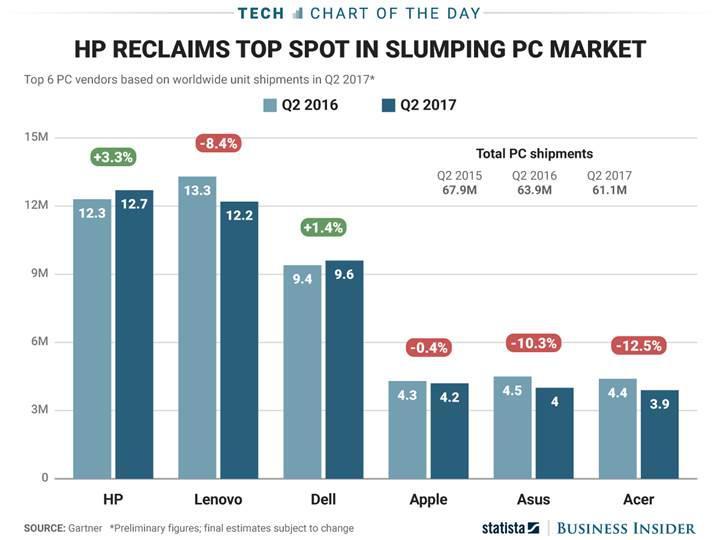 Bilgisayar pazarında HP yeniden lider