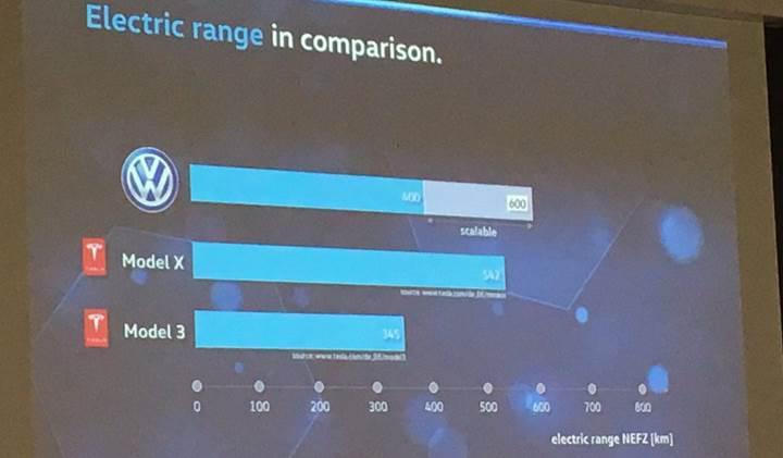 Volkswagen'in ilk elektrikli otomobili Tesla Model 3'ten daha ucuz olacak