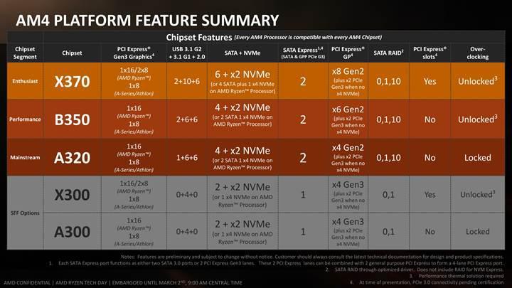 Gigabyte Ryzen işlemci ailesine yönelik Mini-ITX anakartını duyurdu