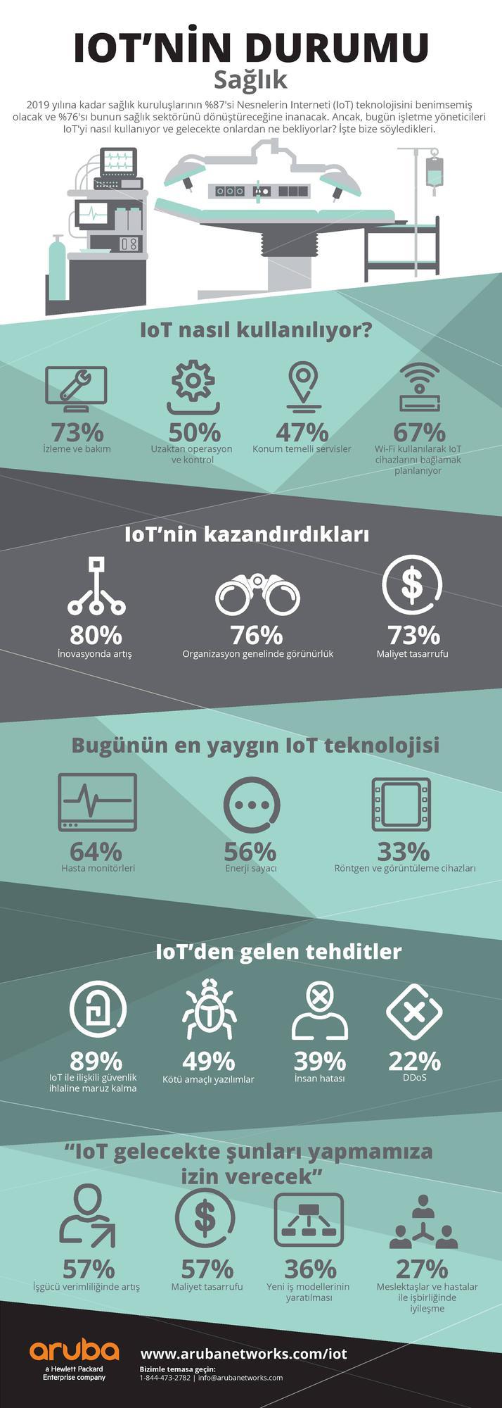 Sağlık sektöründe mobil teknoloji ve IoT kullanımına dair istatistikler