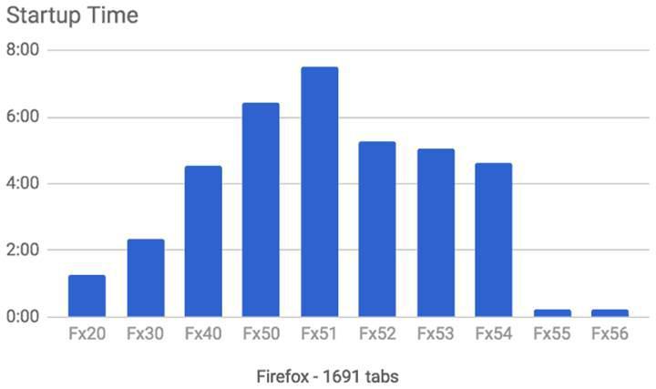 Firefox 56, binlerce sekme içerisinde bile çok akıcı
