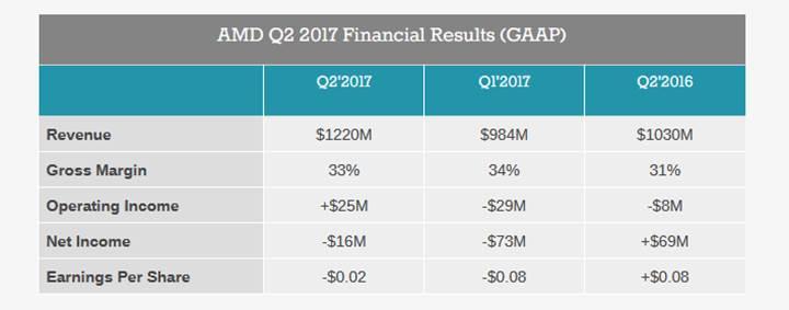 AMD 2. çeyreğin finansal raporunu yayınladı