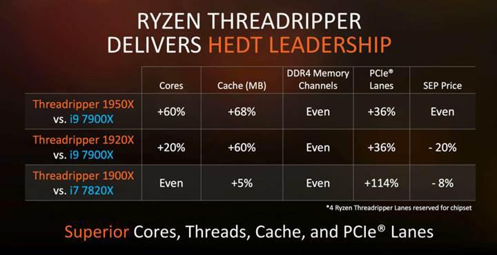 AMD'den 8 çekirdekli yeni işlemci: Ryzen Threadripper 1900X