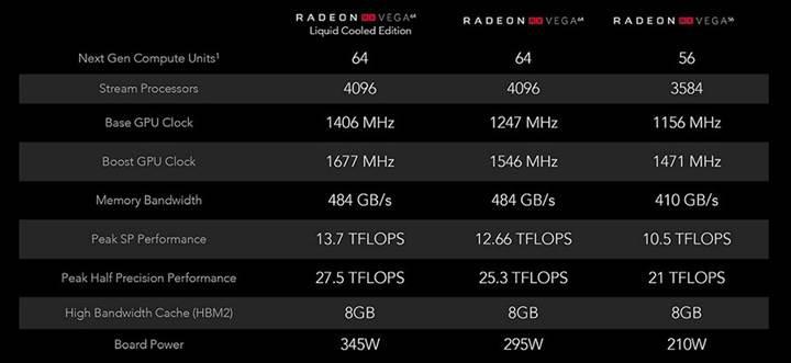 AMD yöneticisinden RX Vega daha önce çıkabilirdi itirafı
