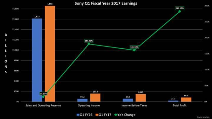 Sony ikinci çeyreği yükselişle kapattı