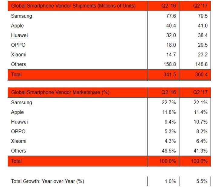 Xiaomi yeniden akıllı telefon pazarında ilk beşte