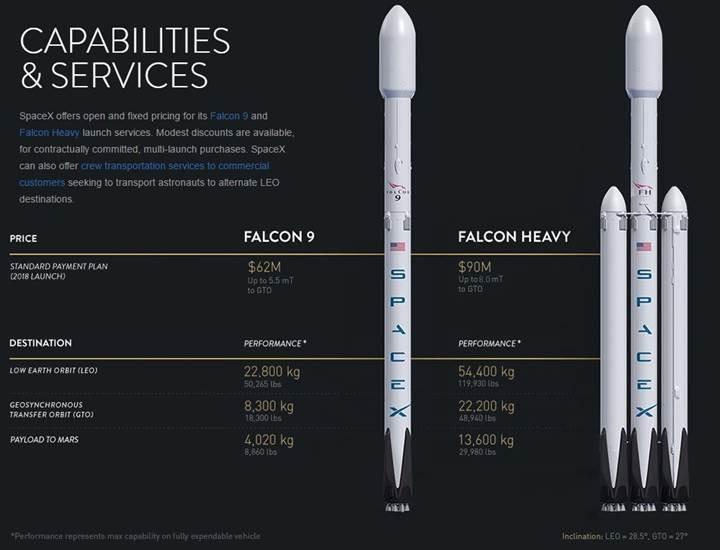 İşte dünyanın en güçlü roketi: Elon Musk'tan Falcon Heavy animasyonu