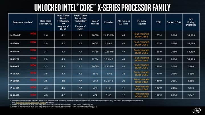 Intel 14-18 çekirdekli Skylake-X işlemcilerini duyurdu