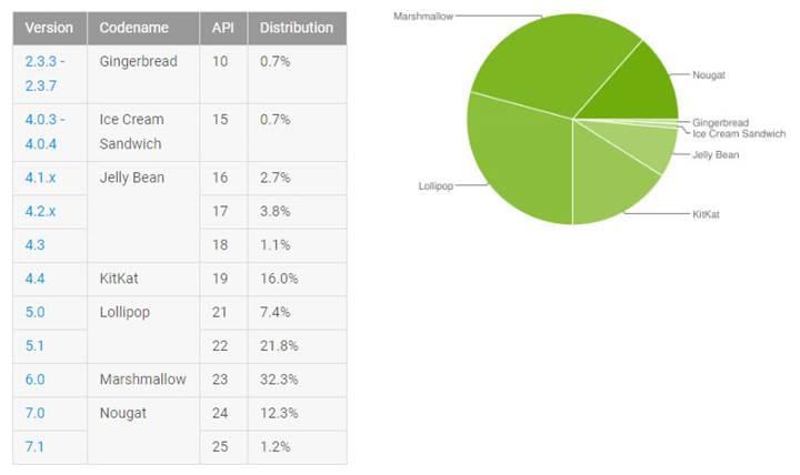 Android Nougat yavaş ilerliyor: Kullanım oranı %13.5