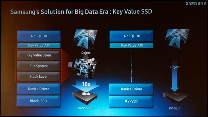 Samsung SSD dünyasına yön verecek yeni teknolojilerini tanıttı