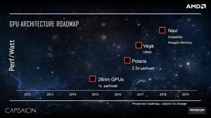 AMD'nin Navi GPU'larında yapay zeka hızlandırıcı yer alabilir