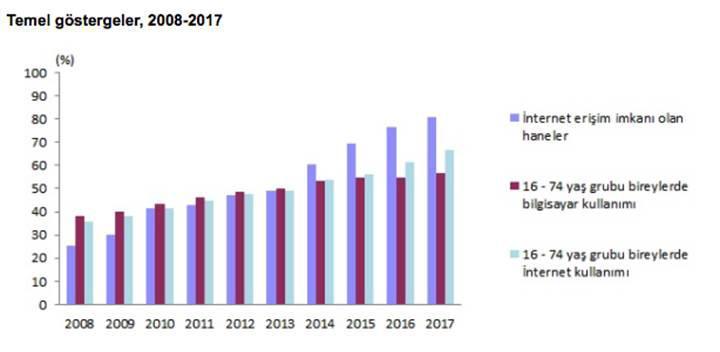 TUİK'ten 2017 yılı Türkiye teknoloji kullanım araştırması
