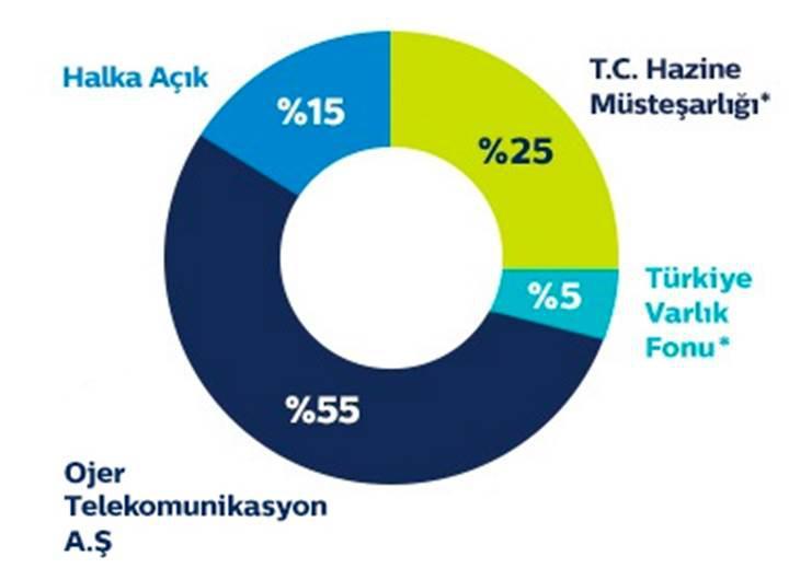 Türk Telekom'da hisse satışı iddiası: Kamu kurumu alıcı olabilir