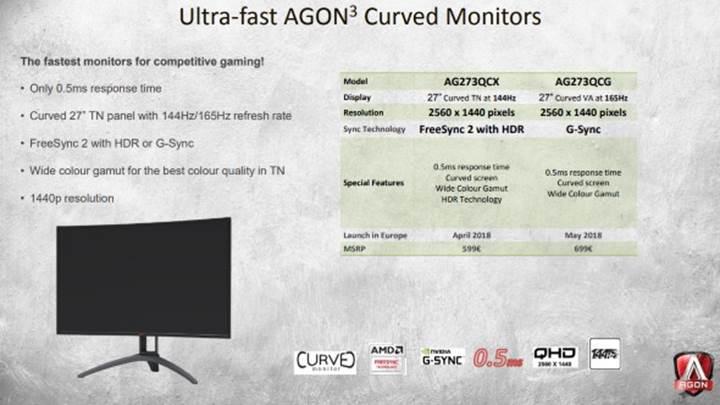 AOC sadece 0.5 ms tepkime süresi olan monitörler hazırlıyor