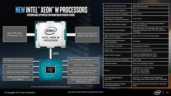 Intel Xeon W işlemcilerini duyurdu