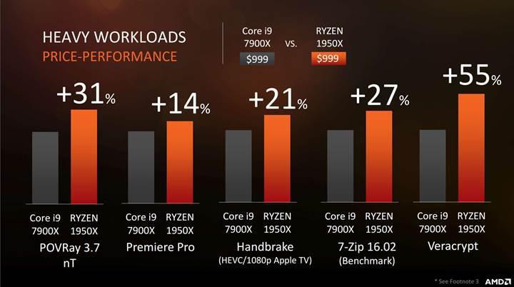 AMD Ryzen Threadripper: Bir tutkunun peşinden gitmek...