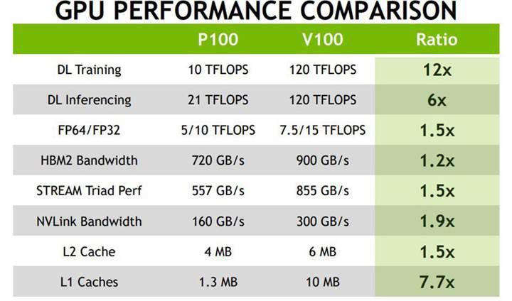 Nvidia Volta muazzam performans artışı ile geliyor, AMD'yi zor günler bekliyor