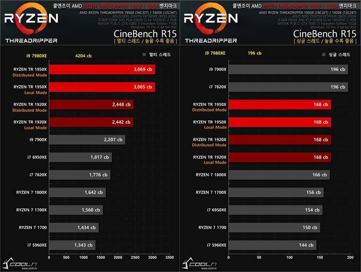 Intel Core i9-7980XE benchmark testine girdi: fiyatına değiyor mu?