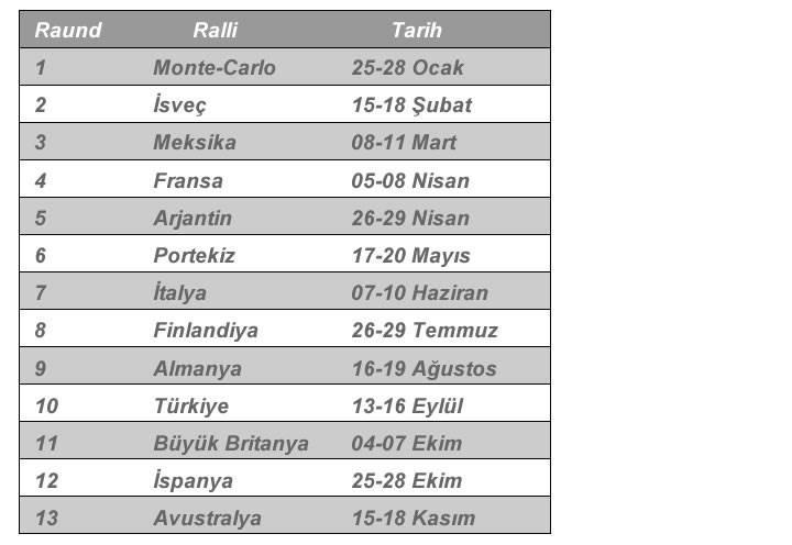Dünya Ralli Şampiyonası (WRC) Türkiye'de yapılacak