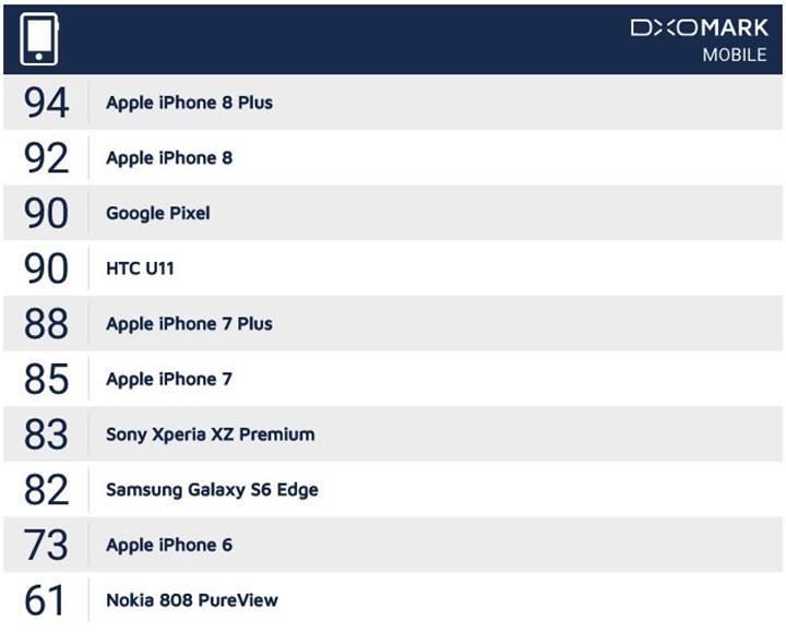 DxOMark'a göre en iyi kameraya sahip akıllı telefon: iPhone 8 Plus