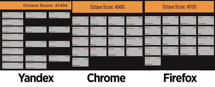 Yandex Browser'ın yeni güvenlik önlemlerini değerlendirdik, diğerleriyle hız testi yaptık!