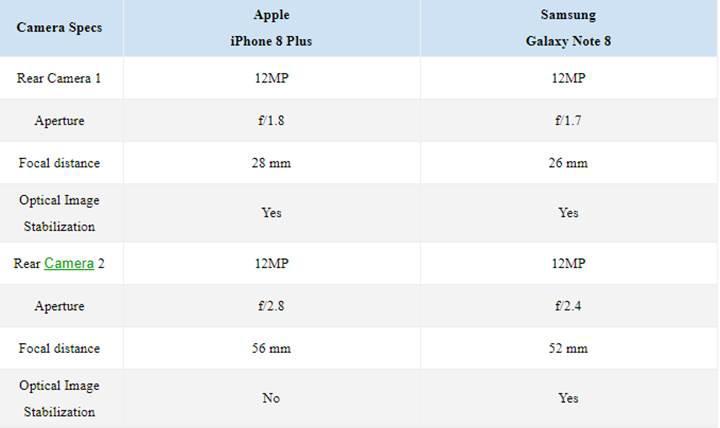 iPhone 8 Plus vs Samsung Galaxy Note 8 kamera karşılaştırması