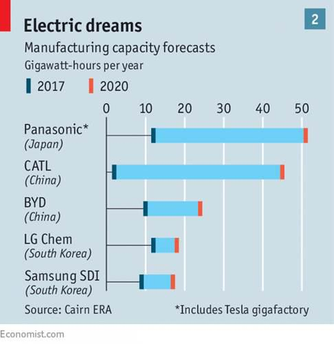 Panasonic'ten elektrikli otomobil bataryaları için dev hamle