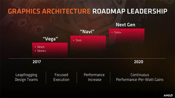 AMD Navi mimarisi Ağustos 2018'de gelebilir