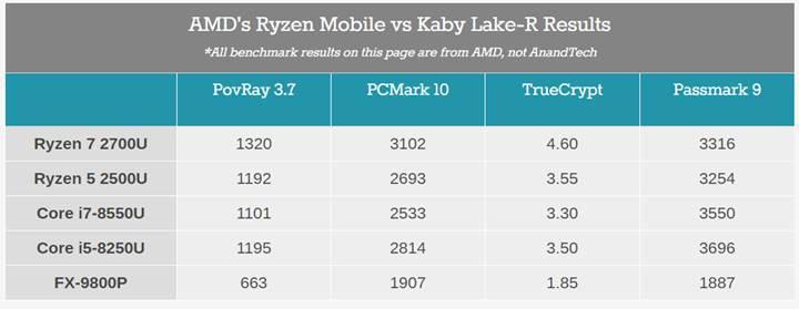 AMD Raven Ridge APU ailesi karşınızda