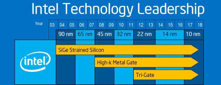 Intel 10 nm yongaların üretimine bu yıl başlıyor